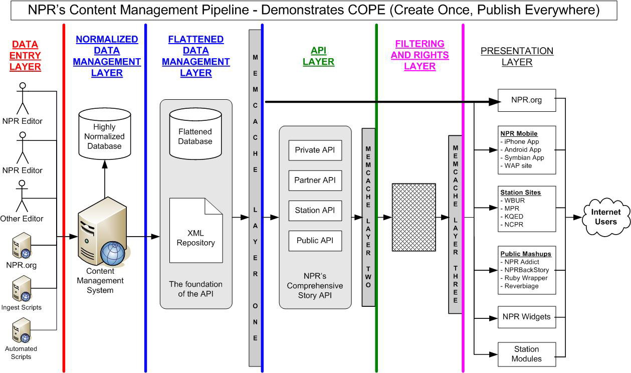 Daniel jacobsons blog cope create once publish everywhere here for an enlargement of this diagram sciox Images